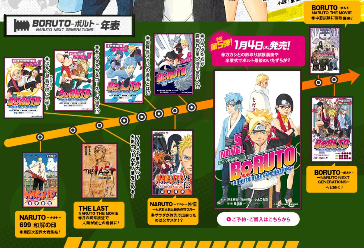 Naruto to Boruto: Frise chronologique des mangas, animes, films, romans